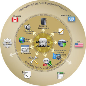 AMiCS™ equipment database